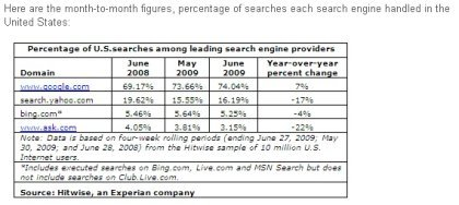 Google at 74 percent of US search traffic